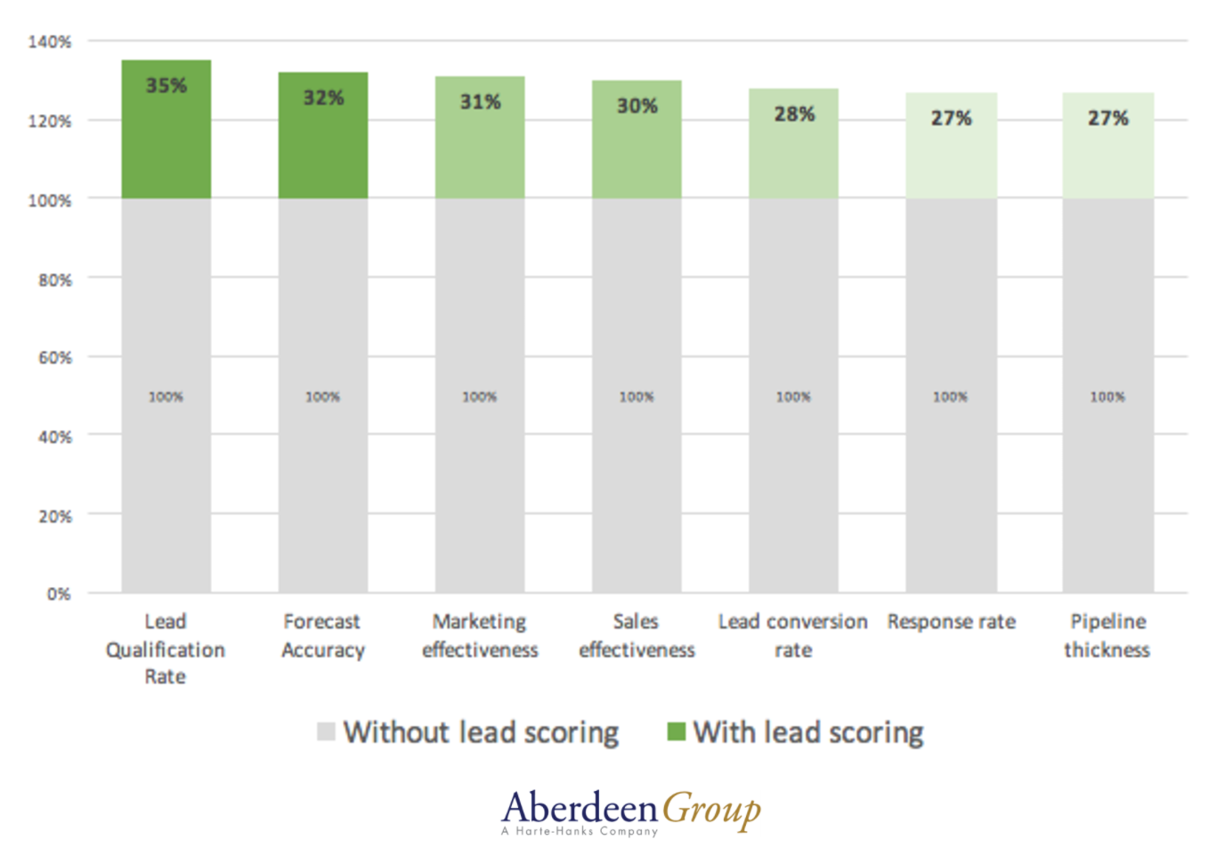 lead scoring for sales and marketing alignment study